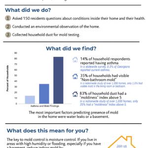 Proctor Creek Community Health Survey